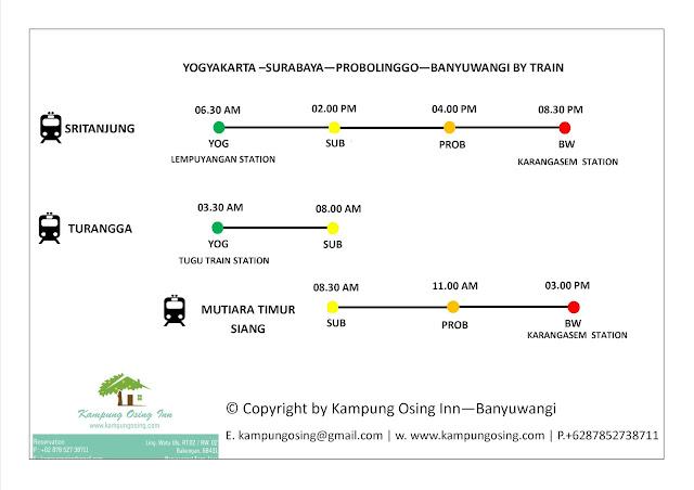 Yogyakarta Surabaya Probolinggo Banyuwangi Train