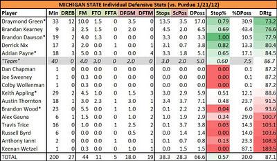 Defensive Score Sheet: Michigan State vs  Purdue & Minnesota