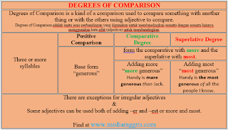 English Grammar, Degrees of Comparison - List of Adjectives and Adverbs for Comparative Degree -er and Superlative Degree -est