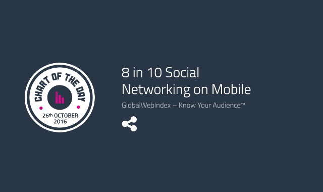 8 in 10 Social Networking on Mobile