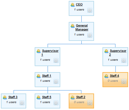 Simplysfdc salesforce role hierarchy versus manager in salesforce we can define role hierarchy and manager for a user in many cases manager is the same user with the user defined one role above on the role ccuart Image collections