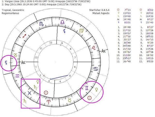 Carta Natal Vargas Llosa, Lilith en Libra, Lilith Oposición al Sol, Urano regente de 7, Separación de Vargas Llosa Astrología, Urano en Aries