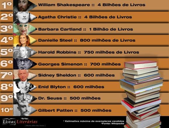 10 Escritores mais vendidos de todos os tempos... - Listas Literárias   O Blog literário mais