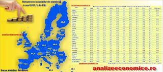 Topul statelor UE după remunerarea salariaților în PIB
