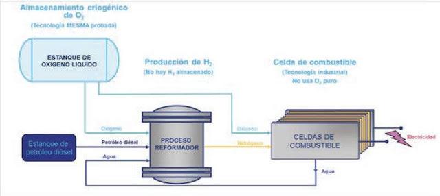 Figura 5. Esquema de generación de electricidad a partir de la generación de hidrógeno.