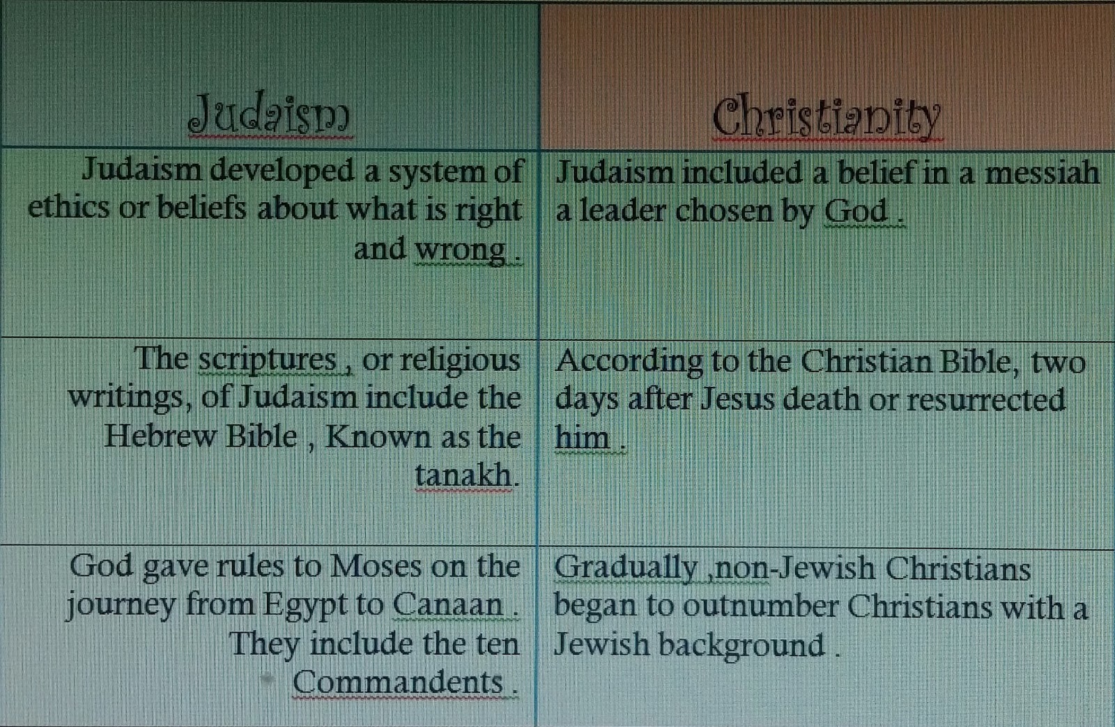 the gradual separation between christianity and judaism The separation of christianity from judaism was a process the above events and trends led to a gradual split between christianity and rabbinic judaism.