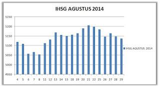 IHSG Agustus 2014