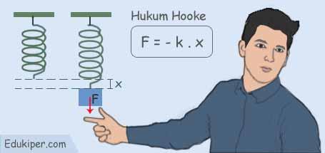 Kumpulan rumus getaran hukum Hooke
