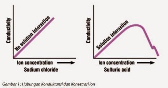 hubungan ph  tds dan conductivity meter
