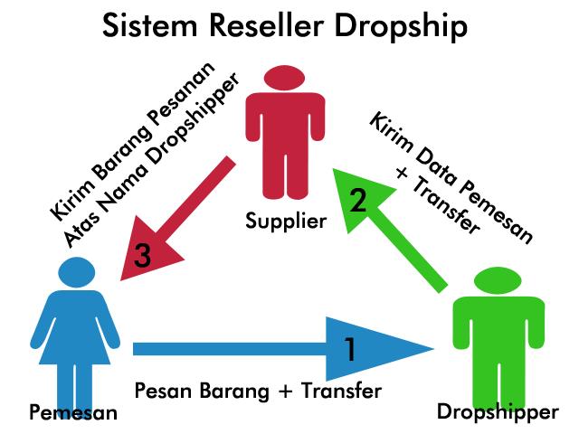 Hasil gambar untuk apa yang dimaksud dropship