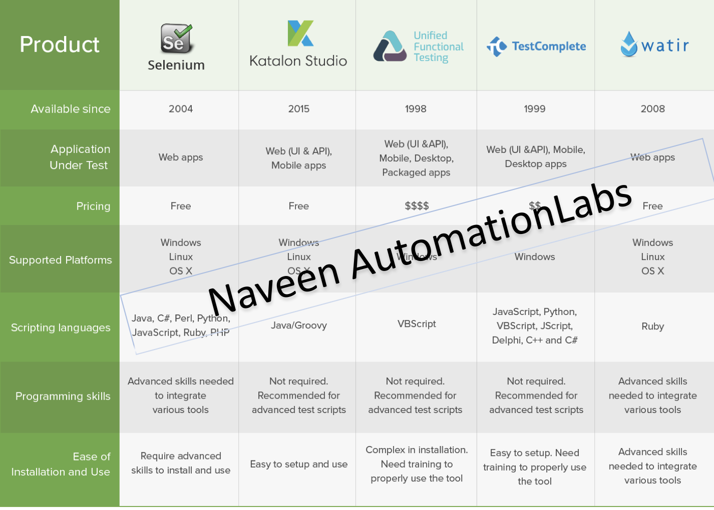 naveen automationlabs best automation testing tools for