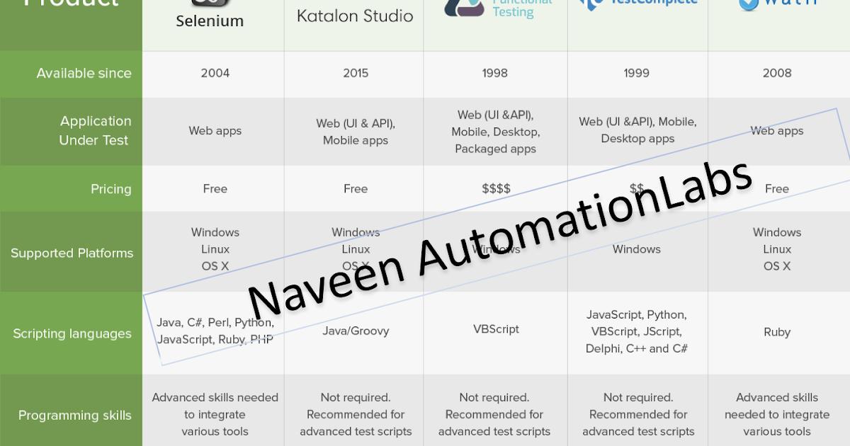 Selenium WebDriver tutorial - Selenium WebDriver tutorial ...
