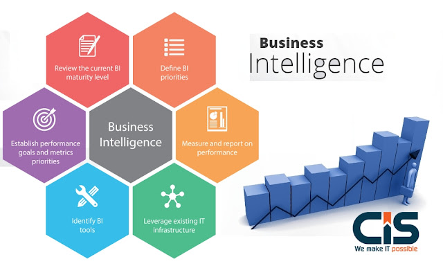 how business intelligence is in todays Business intelligence is critical to company management in order to gain an advantage over the competition today, the application of business process.