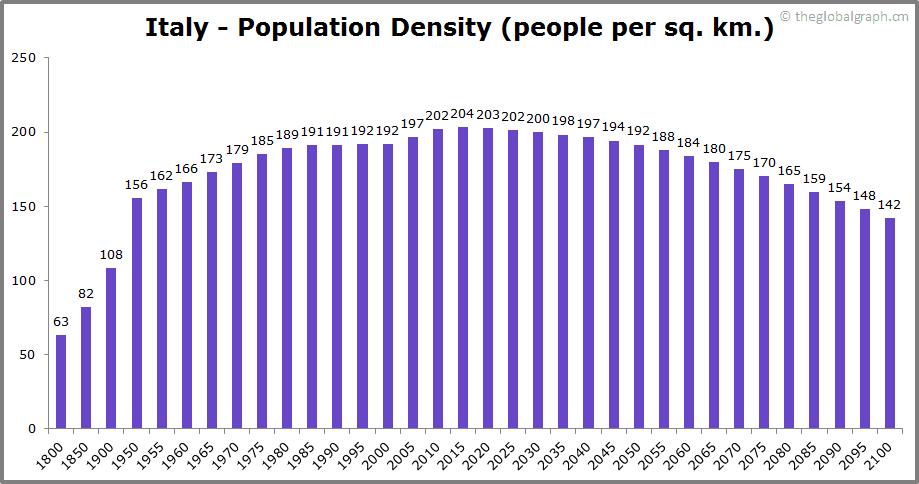 Italy  Population Density (people per sq. km.)