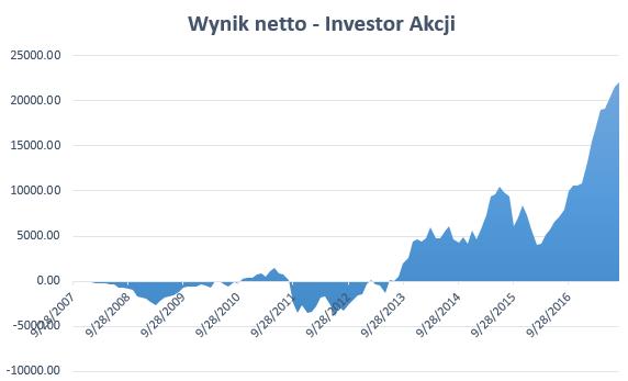 Najlepszy fundusz akcji polskich 2017