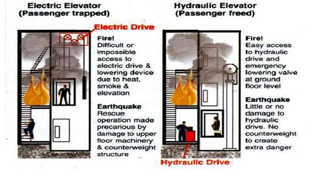Hydraulic Elevators Basic Components ~ Electrical Knowhow