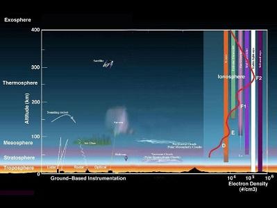Atmosfer Nedir? Katmanları Nelerdir?