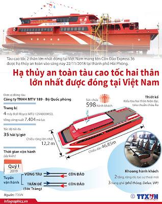 Bắt đầu từ ngày 15/2/2019: Tàu 598 chỗ Vũng Tàu đi Côn Đảo chỉ tối đa 3 giờ 15 phút