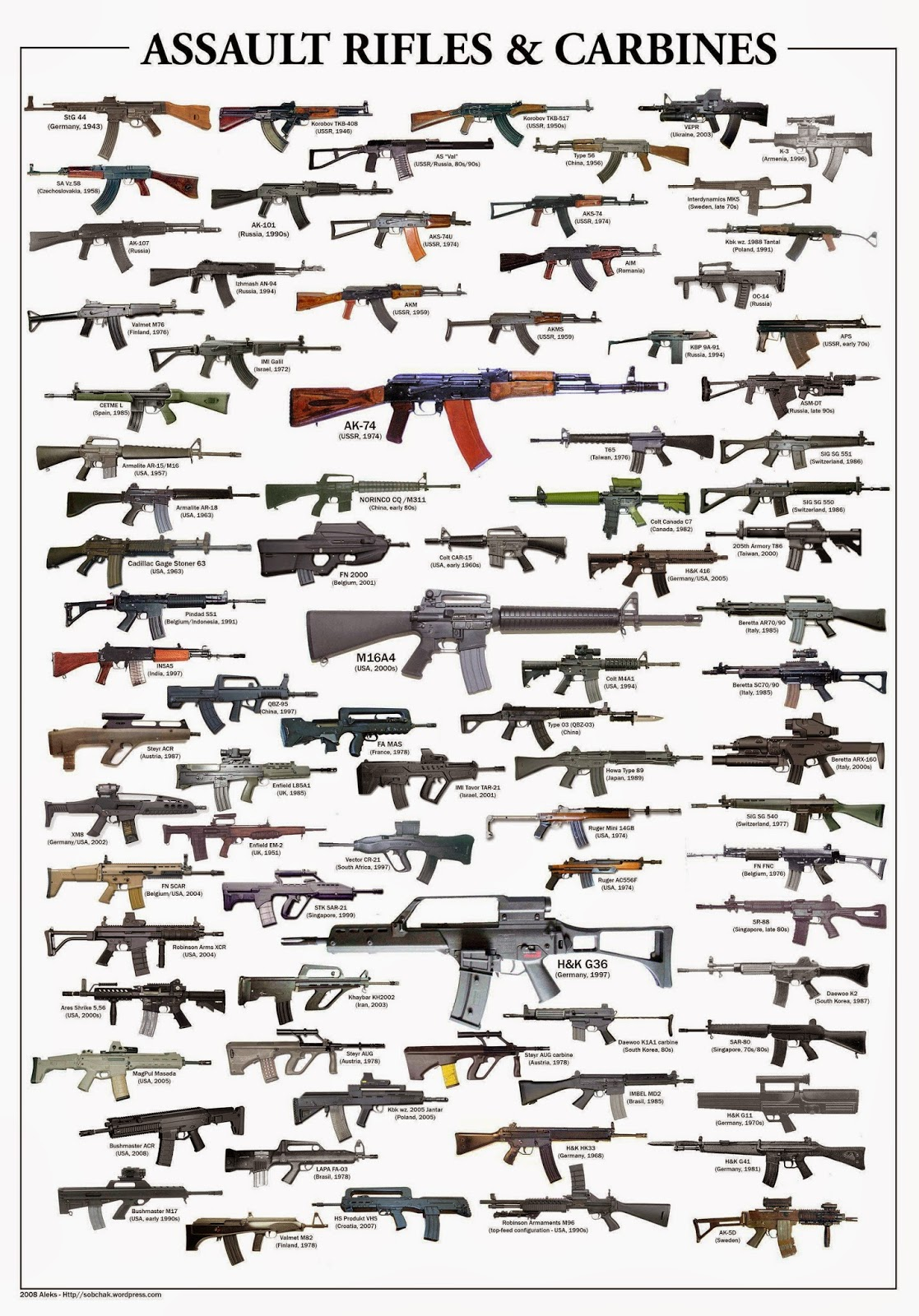 Semi Auto Assault Rifle and Carbine Identification Chart