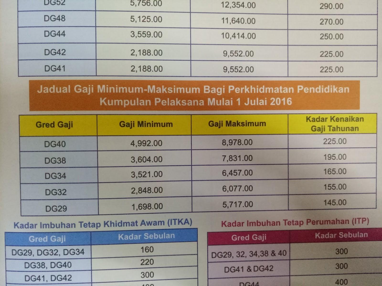 Jadual Gaji Minimum Maksimum Guru Pendidik2u