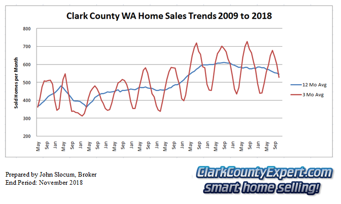 Clark County Home Sales November 2018- Units Sold