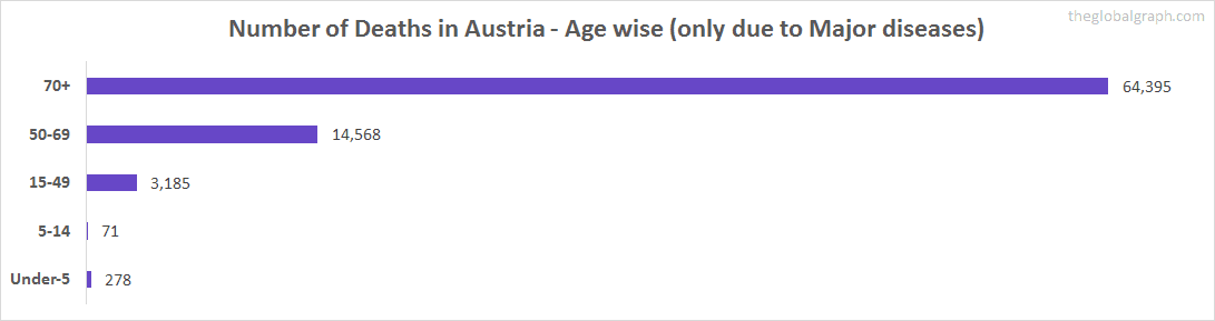 Number of Deaths in Austria - Age wise (only due to Major diseases)