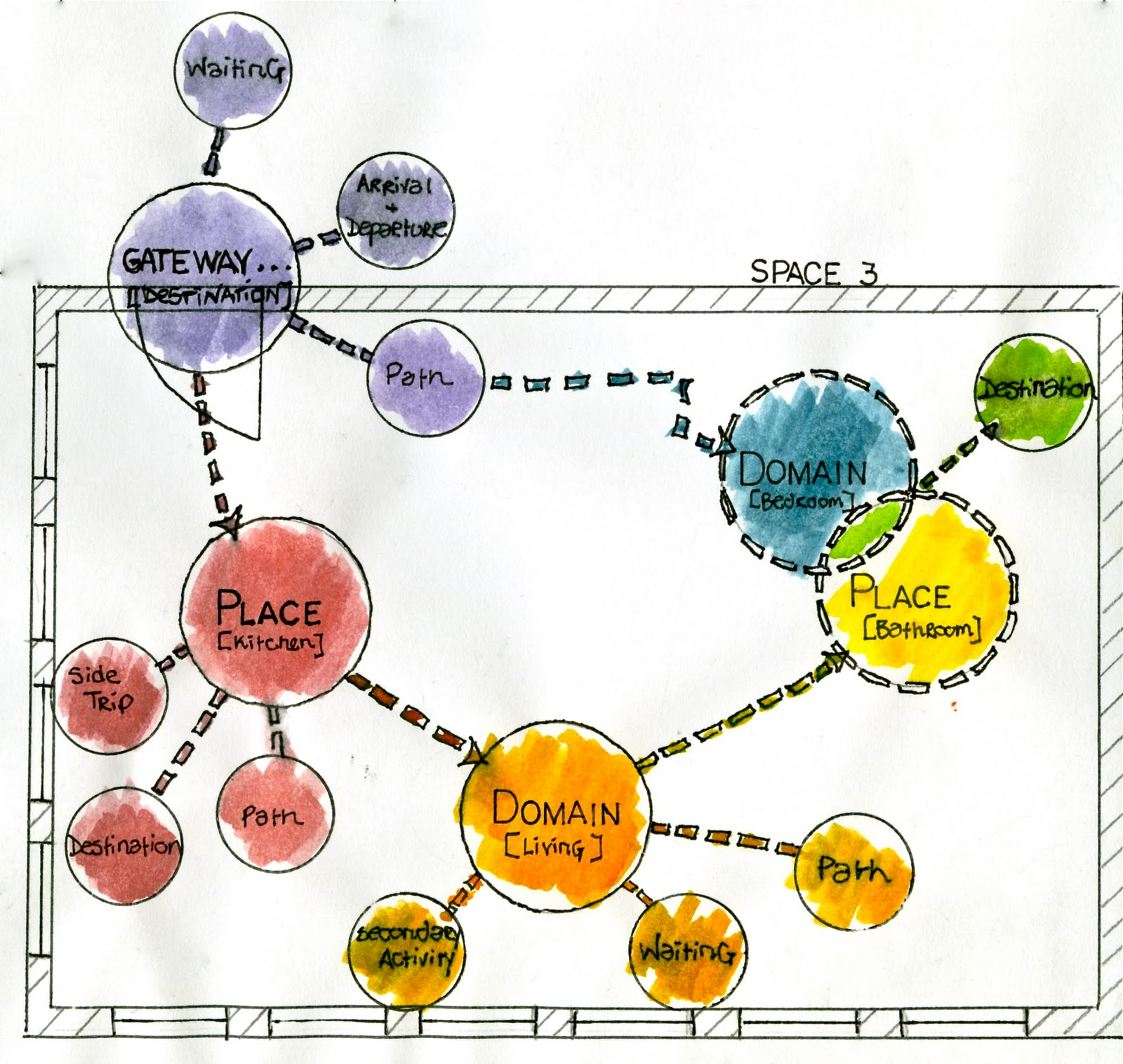 master plan architecture bubble diagram mitsubishi transmission a world of interior design residential