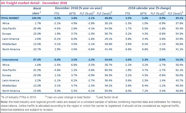 Demanda de carga aérea encerrou 2018 com alta de 3,5%, apesar da desaceleração no fim do ano