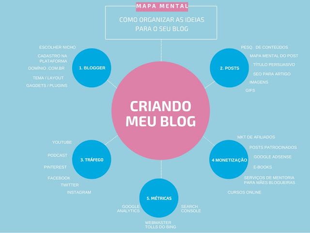 Mapa mental para Blog