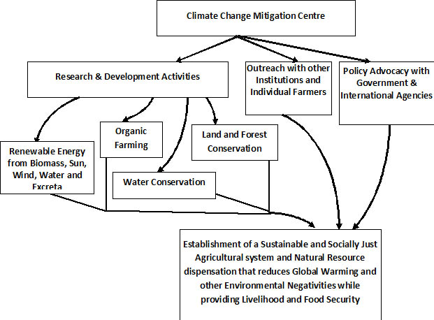 climate change mitigation essay Essay on adaptation to climate change in bolivia significant new money is on the table for climate change mitigation and adaptation by developing countries.