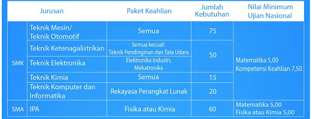 Lowongan Kerja PT Indonesia Asahan Aluminium (Persero) Tahun 2017