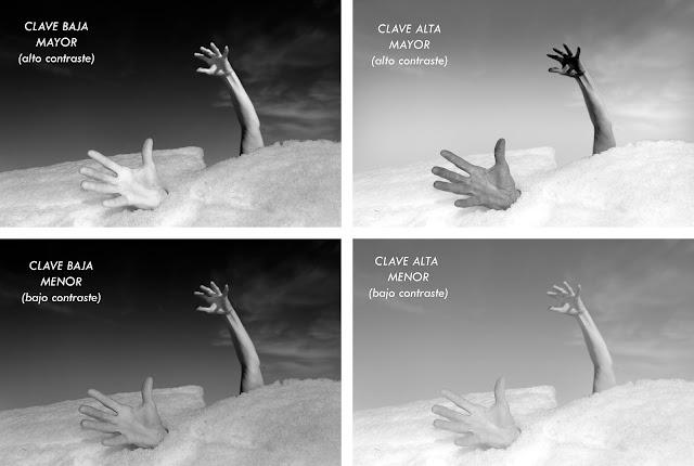 Las claves tonales en fotografía. Por Carlos Larios y José B. Ruiz.