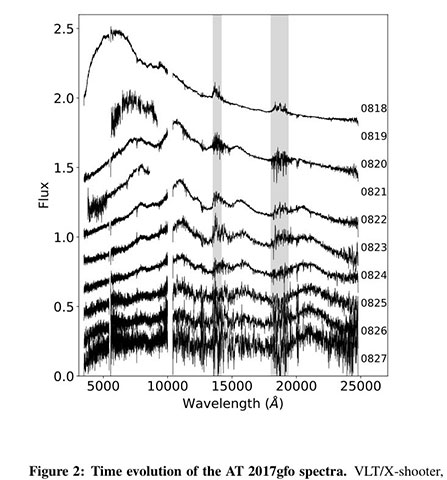 Time evolution of spectra (Courtesy: INAF, see https://arxiv.org/1710.05858.pdf)