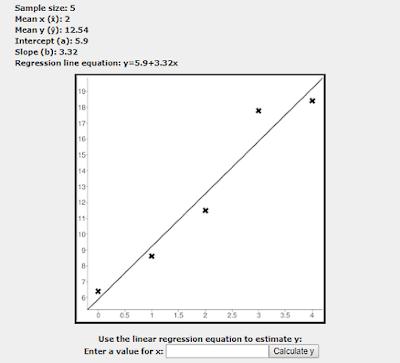 Cara menghitung regresi linear secara online dengan bantuan beberapa situs web gratis adal Cara menghitung regresi linear secara online