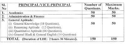 NCERT Principal/ Vice Principal Exam Pattern