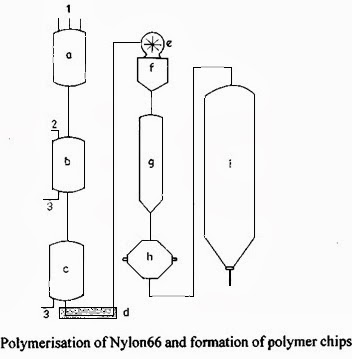 Preparation, Properties and Applications of Nylon 6,6