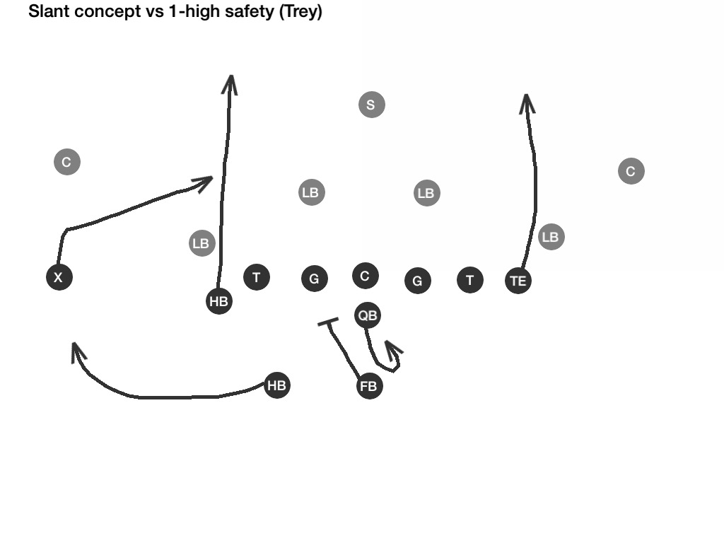 GridIron R&D: R&D Labwork: Slant/Angle Route Concept from