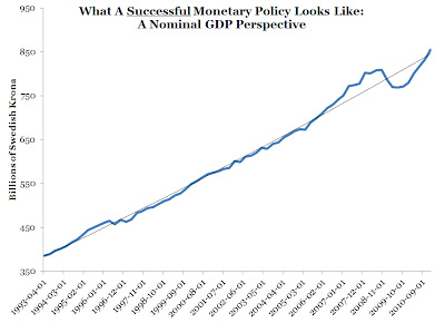 The Reference Frame: Swedish monetary policy: a success