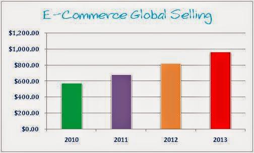 Career in E Commerce
