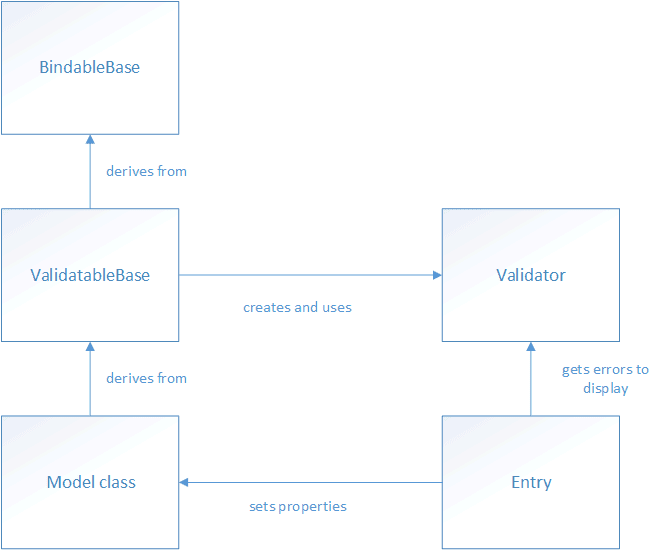 Validating user input wpf mvvm pattern