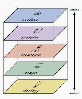 Las cinco capas de abajo a arriba (de los abstracto a lo concreto) son: Strategy, Scope, Structure, Skeleton, Surface