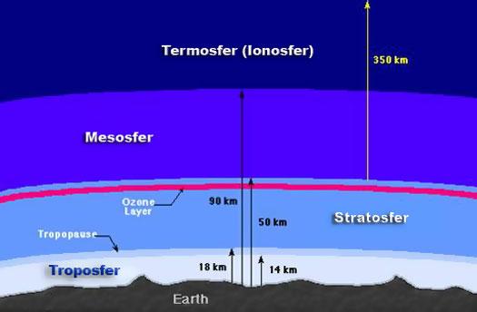 Mengenal Lebih Dekat Stratosfer; Salah Satu Lapisan Penyusun Atmosfer Bumi