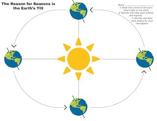 The Reason for Seasons is The Earth's Tilt free printable | scriptureand.blogspot.com