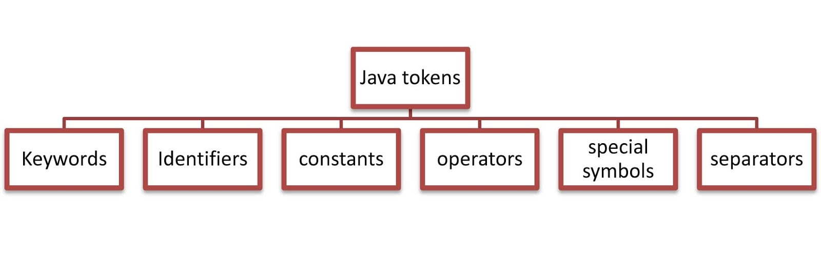 Fundamentals Of Javajava Tokens Javaform