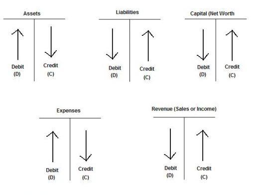 Credit Debit