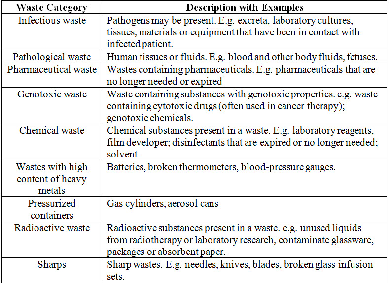 Medical Waste of different categories