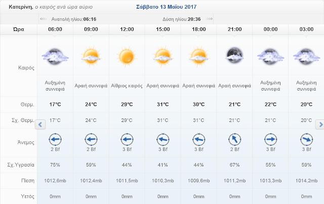 Ο καιρός σήμερα Σάββατο 13 Μαΐου 2017 στην Κατερίνη