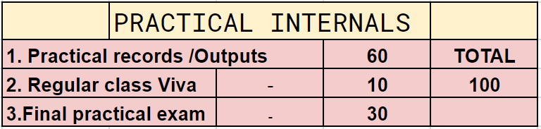 practical internal  marks ktu