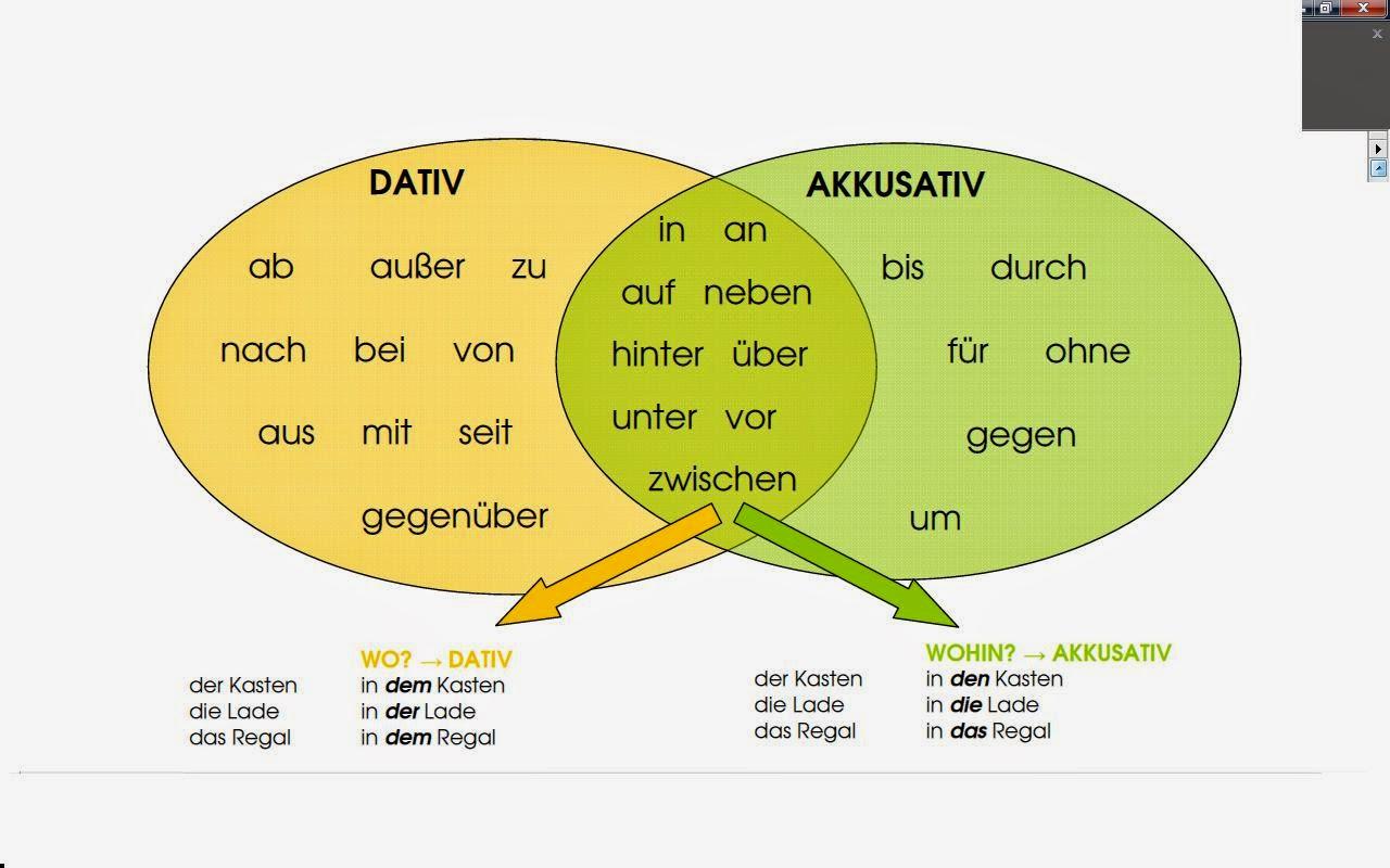 Briefe Schreiben Deutsch Als Fremdsprache übungen Für A2 Und B1 : Grammatik Übungen deutsch klasse online