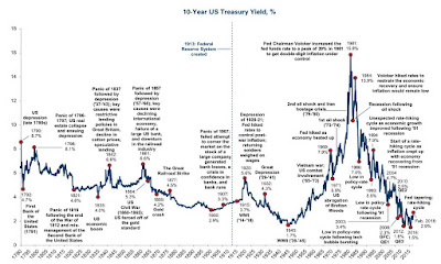 30/7/18: Annotated History of the U.S. Treasury Yield Curve